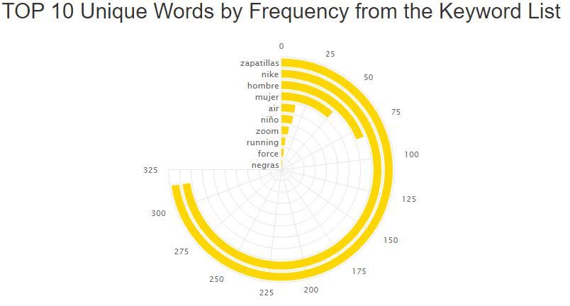 Herramientas de palabras clave - Keyword tool dominator datos de frecuencia