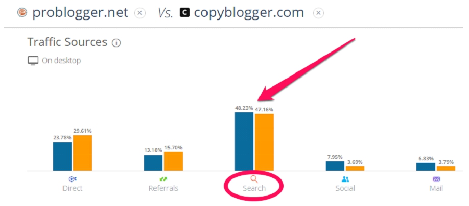 4 Major SEO Shifts You Need To Incorporate in Your Blogging Strategy. Image 0