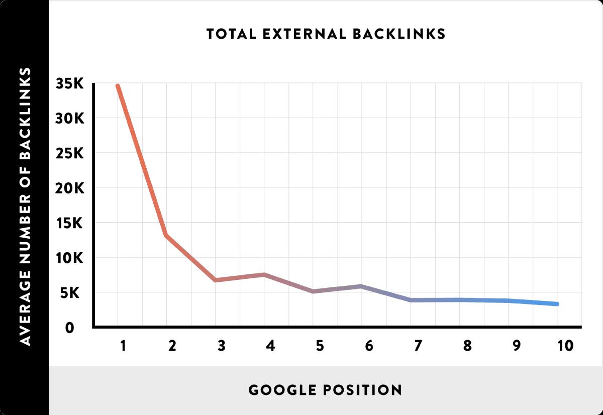correlazione backlink e posizionamenti (studio backlinko)