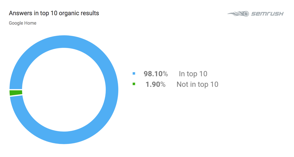 answers in top 10 organic results_google home