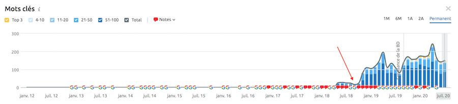 Guide pour optimiser vos contenus et atteindre le haut de la première page Google !. Image 2
