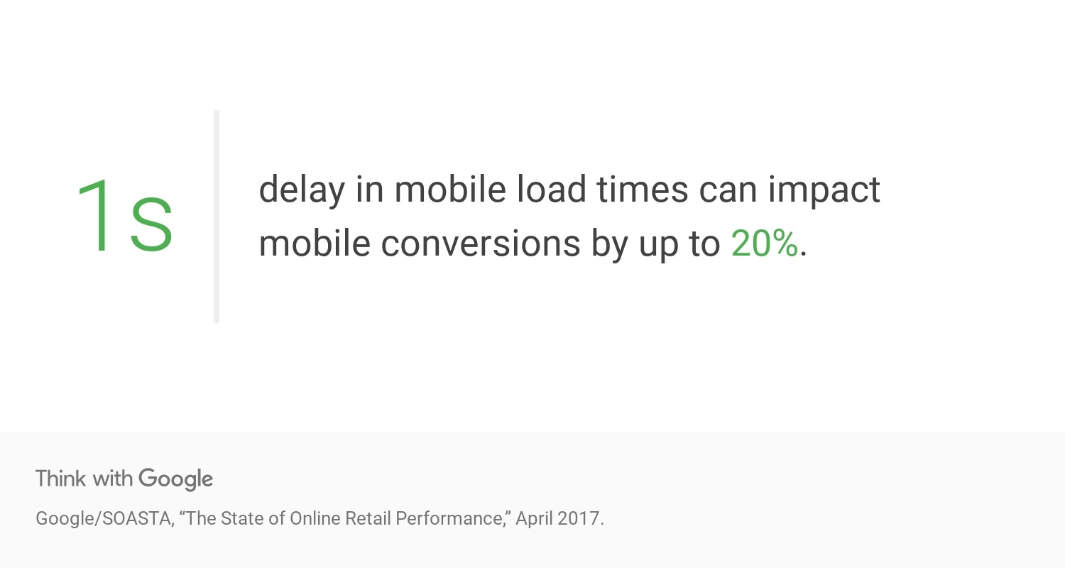 mobil -site speed impacts conversions statistics Google