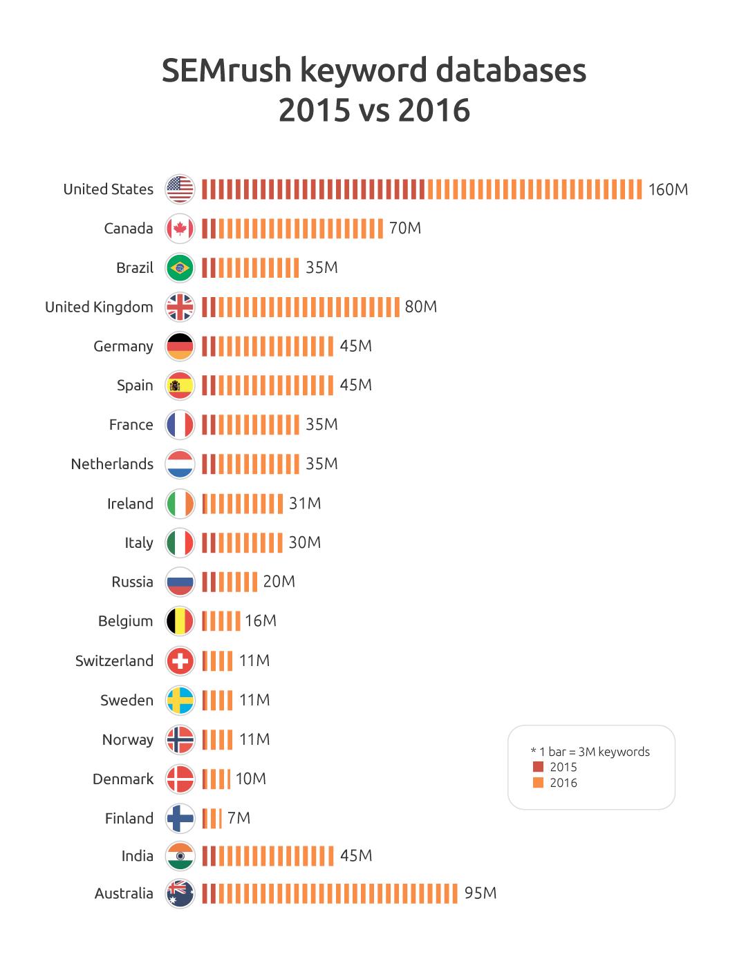 Keyword Databases SEMrush 2015 vs 2016