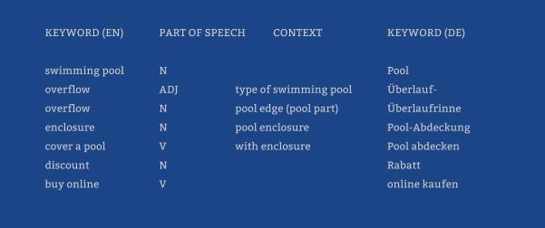 Bilingual keywords