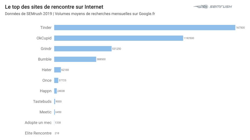 Le top des sites de rencontres sur internet / SEMrush