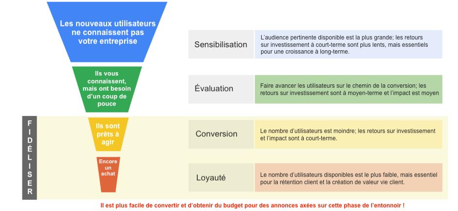 Comment améliorer vos performances Google Display Network. Image 0