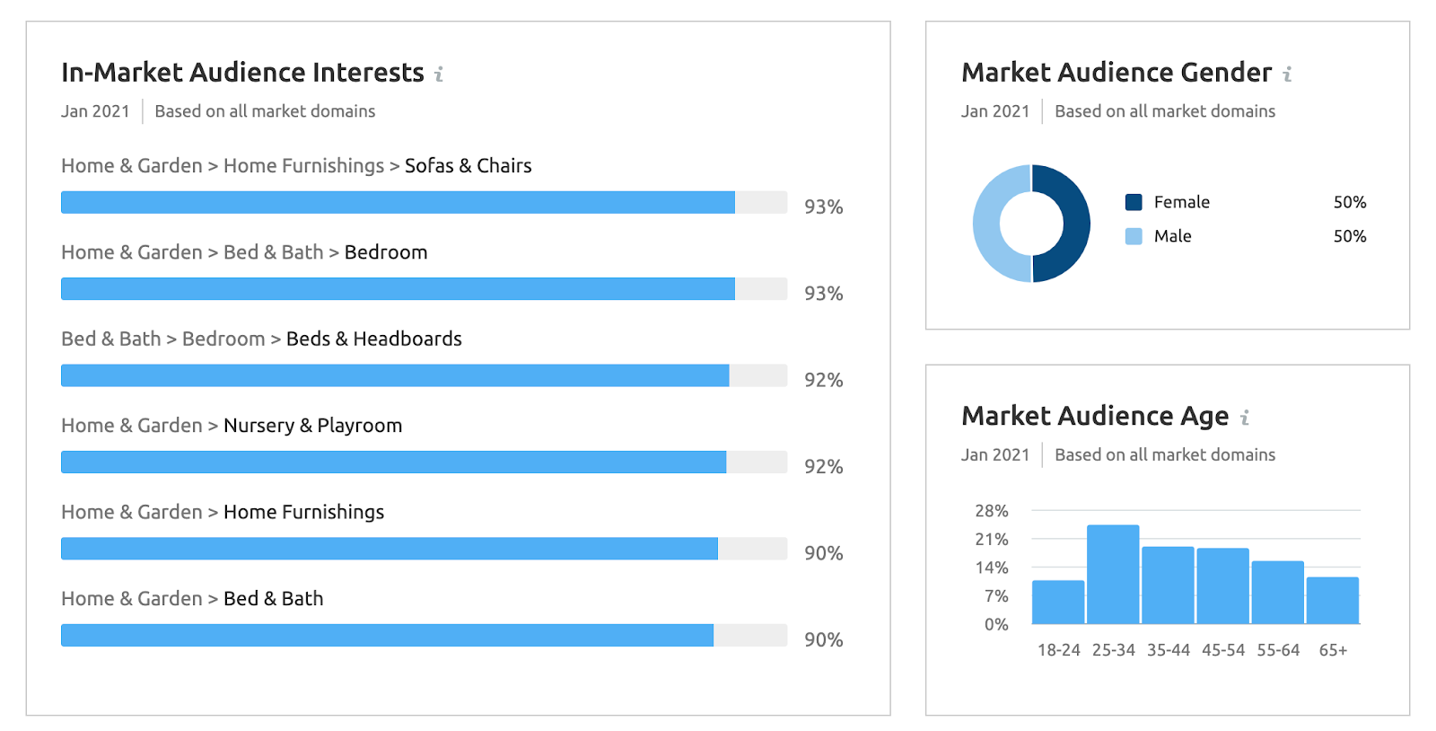 in-market audiences in market explorer