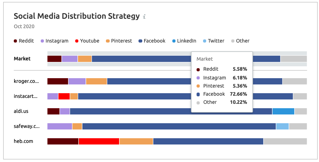 Top Social Media Channels for Food & Groceries category