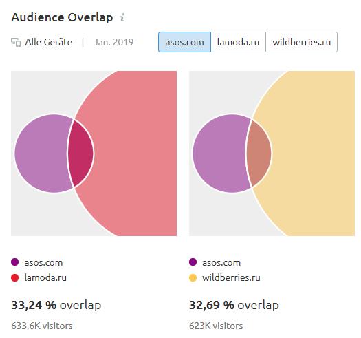Audience Overlap: Überschneidungen zwischen asos.com, lamoda.ru und wildberries.ru