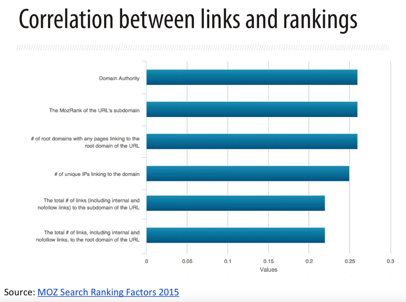 Correlation between links and rankings