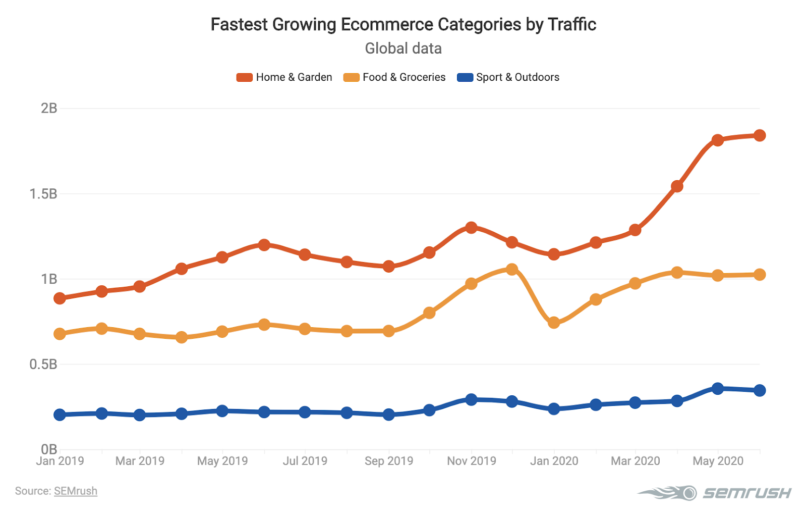 Graphic showing fastest growing ecommerce categories by traffic