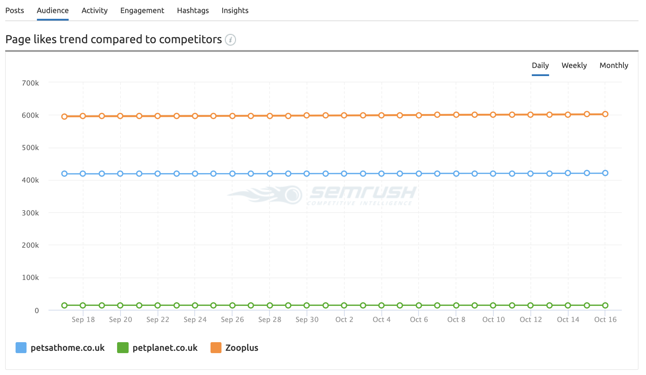 semrush page likes trend tracker