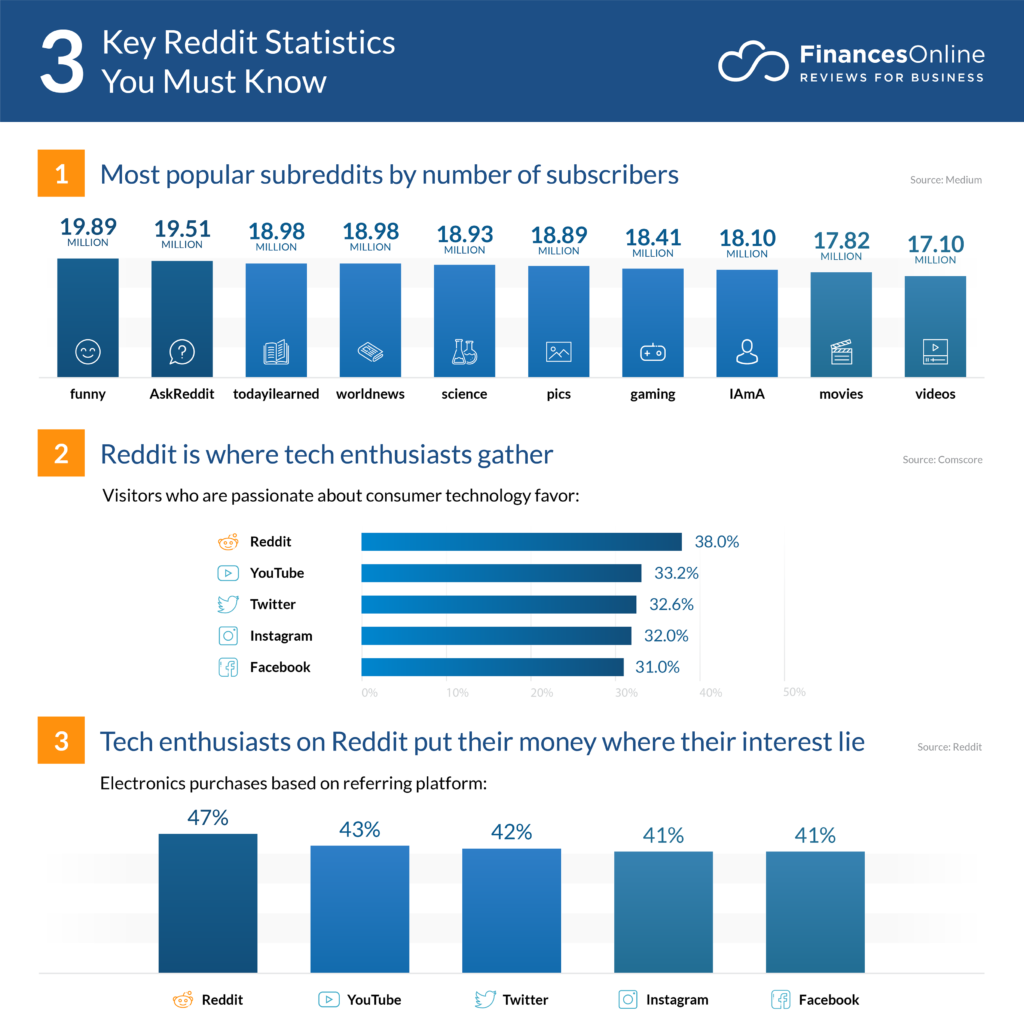 Reddit - 5 tendances du content marketing en 2020