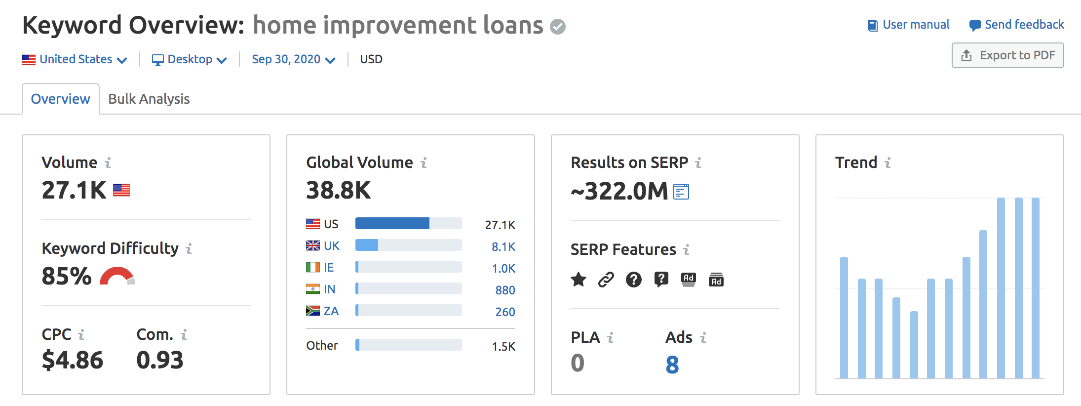 Home improvement loans keyword volume screenshot