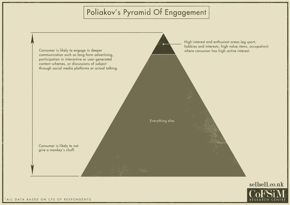 Poliakov's Pyramid of Engagement