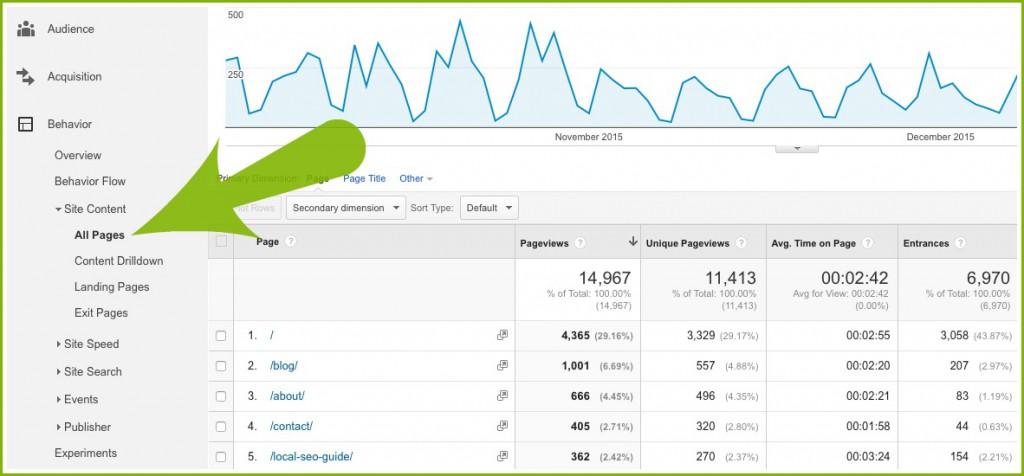 analytics site content