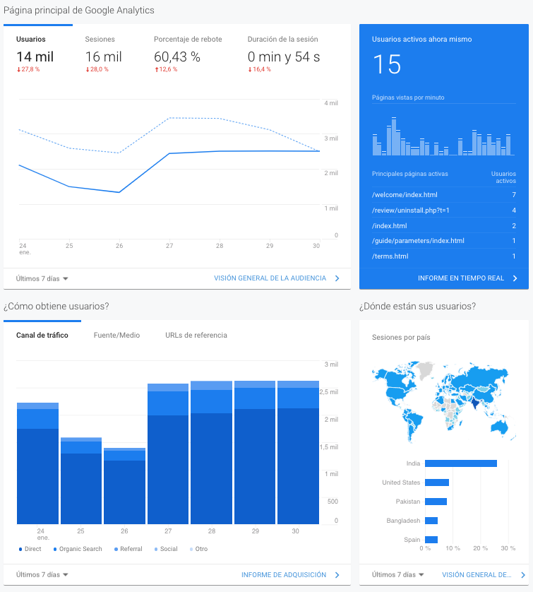 Informes de marketing - Usuarios activos de Google Analytics