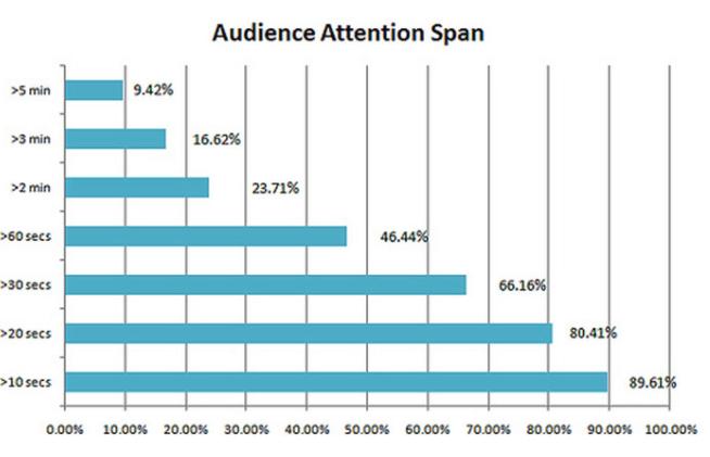 quanto tempo dura l'attenzione degli utenti online