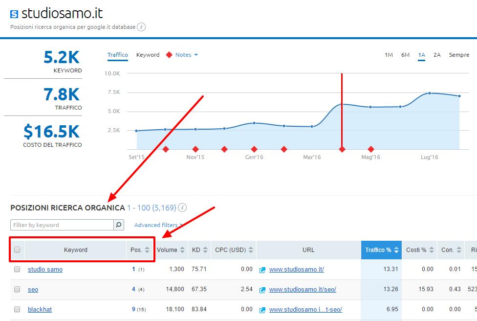 Analisi delle posizioni e delle keyword che portano traffico organico al blog
