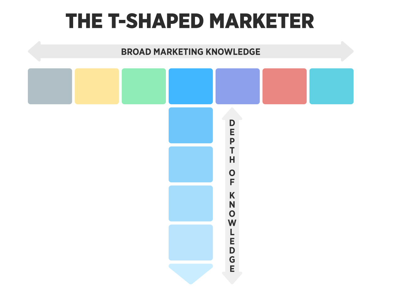 T-Shaped Marketer Graph