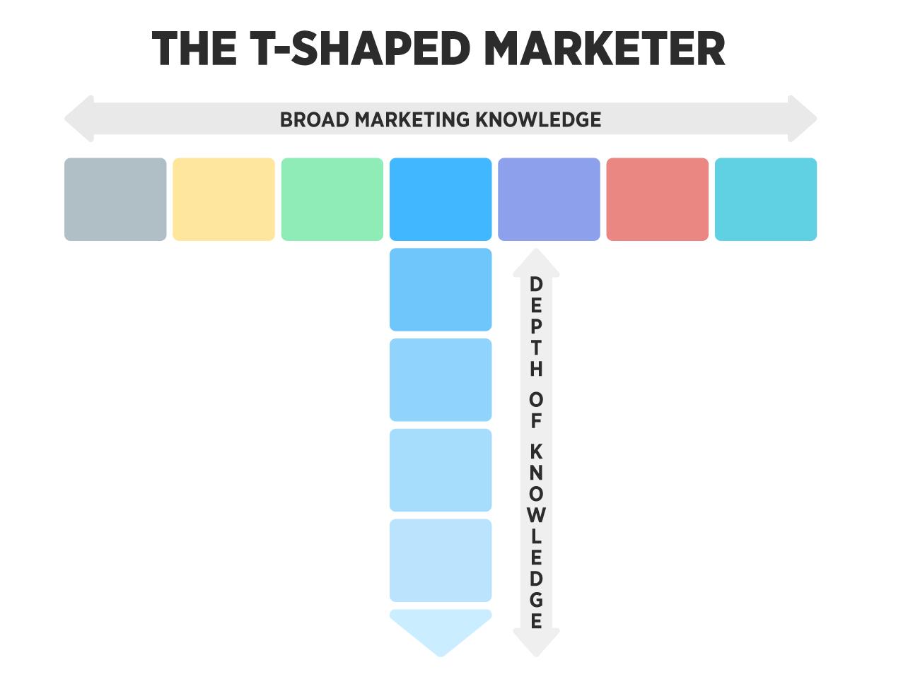 Gráfico de comercializador en forma de T