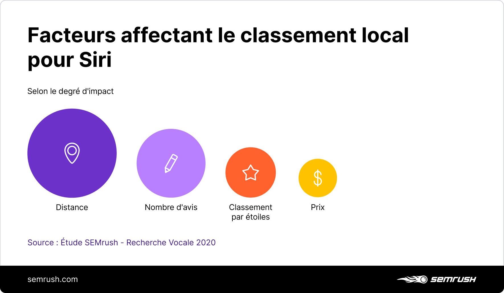 [Étude] Exploiter la recherche vocale pour les entreprises locales . Image 9