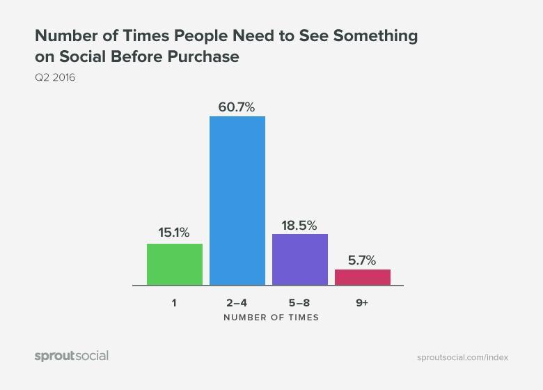 Seguidores en redes sociales - Datos de usuarios