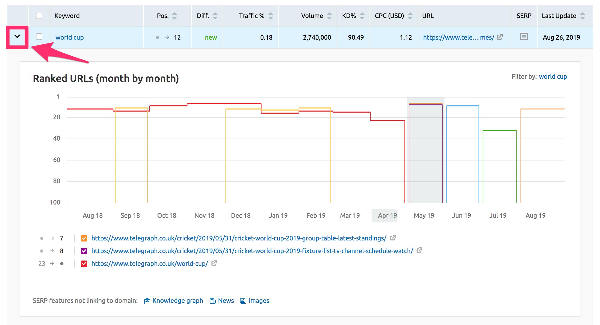 URL ranking history for a keyword