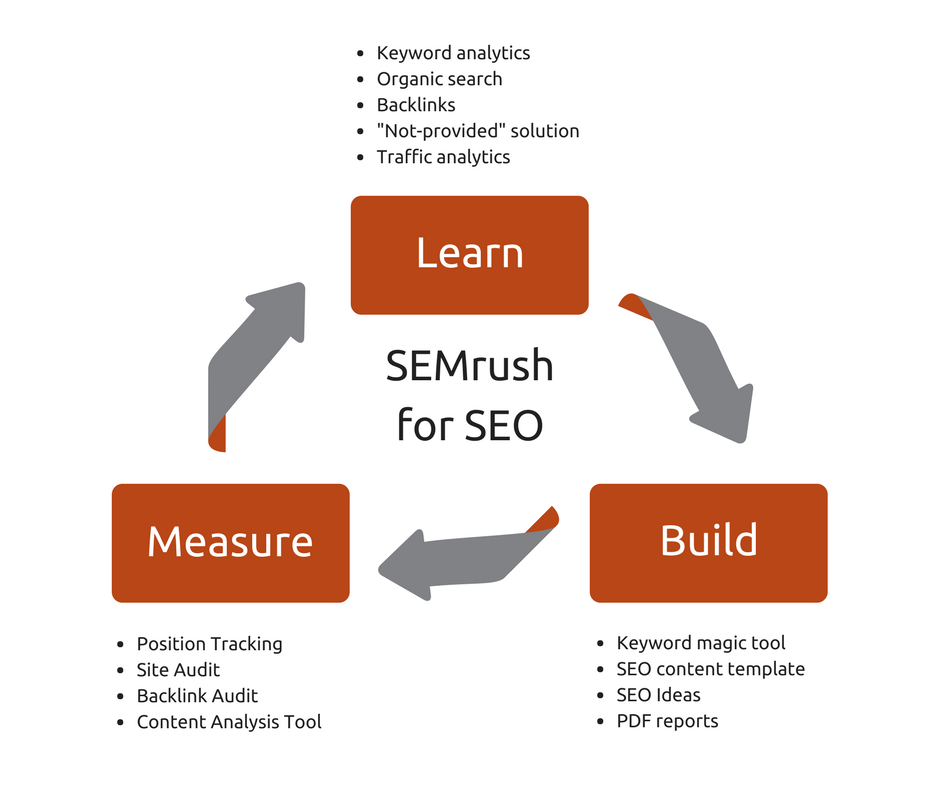"""European Search Awards 2017: SEMrush awarded """"Best SEO Software Suite"""". Image 3"""