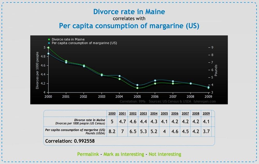 http-twentytwowordscomfunny-graphs-show-correlation-between-completely-unrelated-stats-9-pictures.jpg
