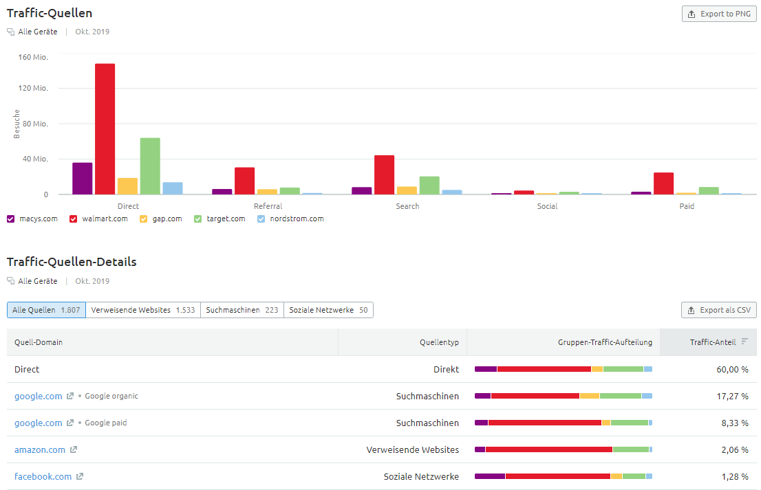 Traffic Analytics: Traffic-Quellen