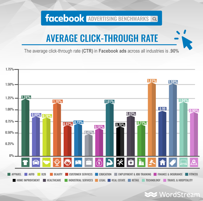 Cómo utilizar emojis - Datos CTR Facebook