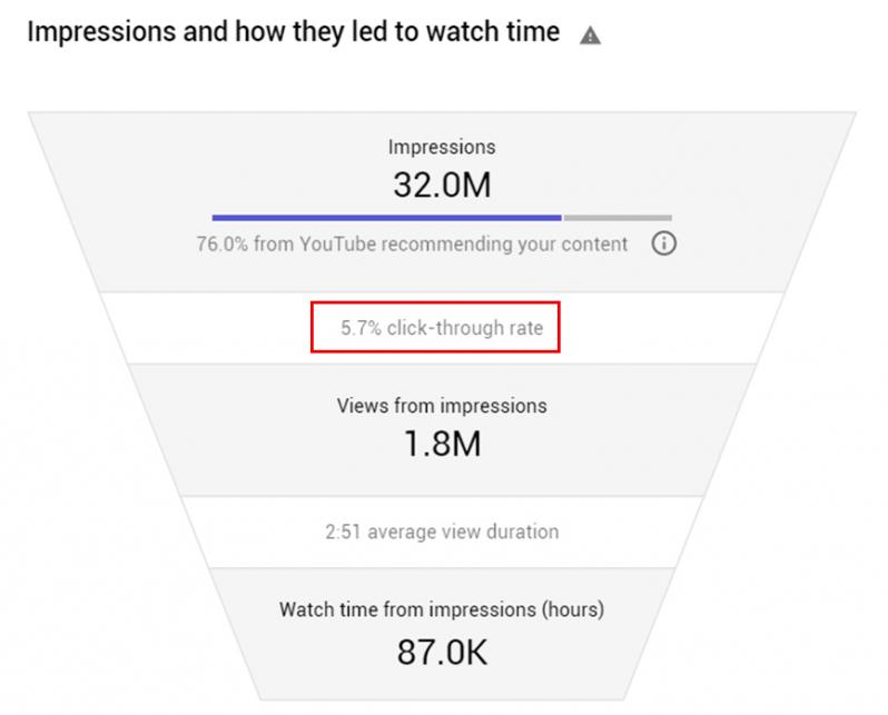 Youtube impressions