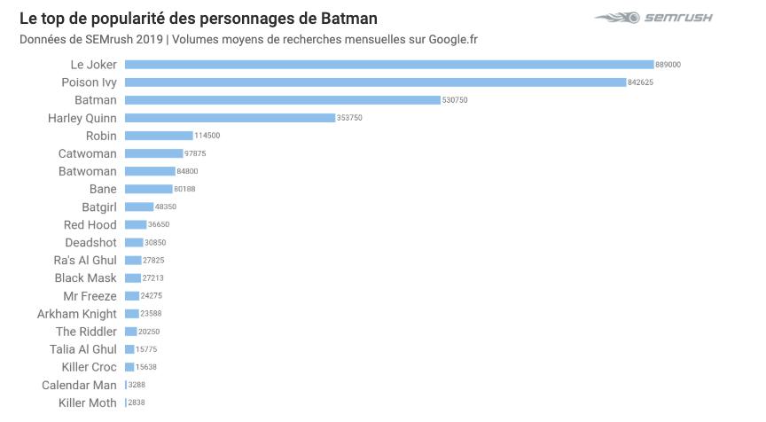Le top de popularité des personnages du Batverse