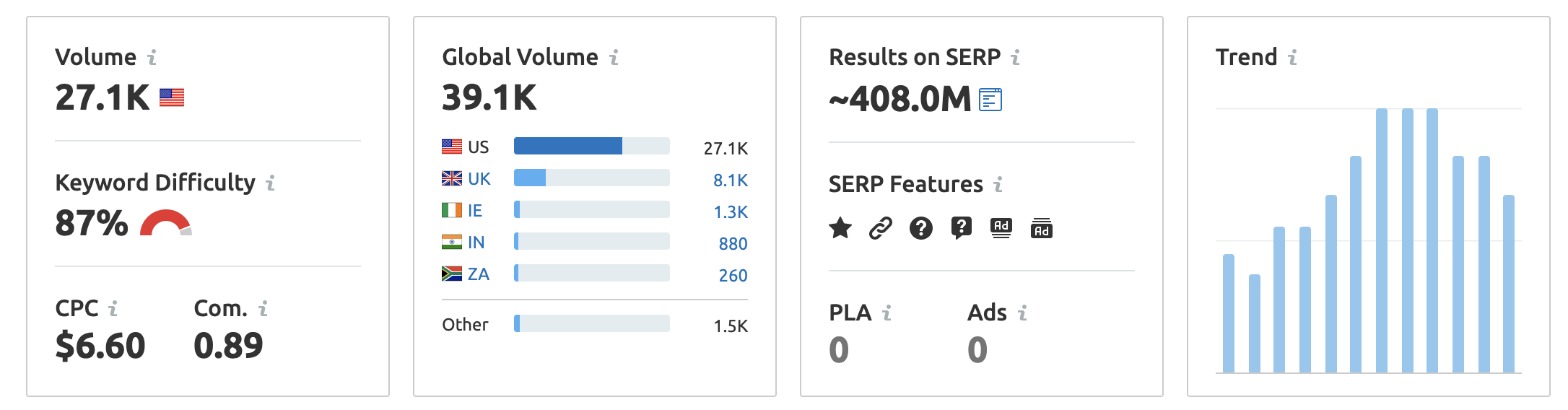 keyword overview