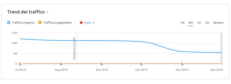 trend del traffico organico di aranzulla.it degli ultimi 6 mesi