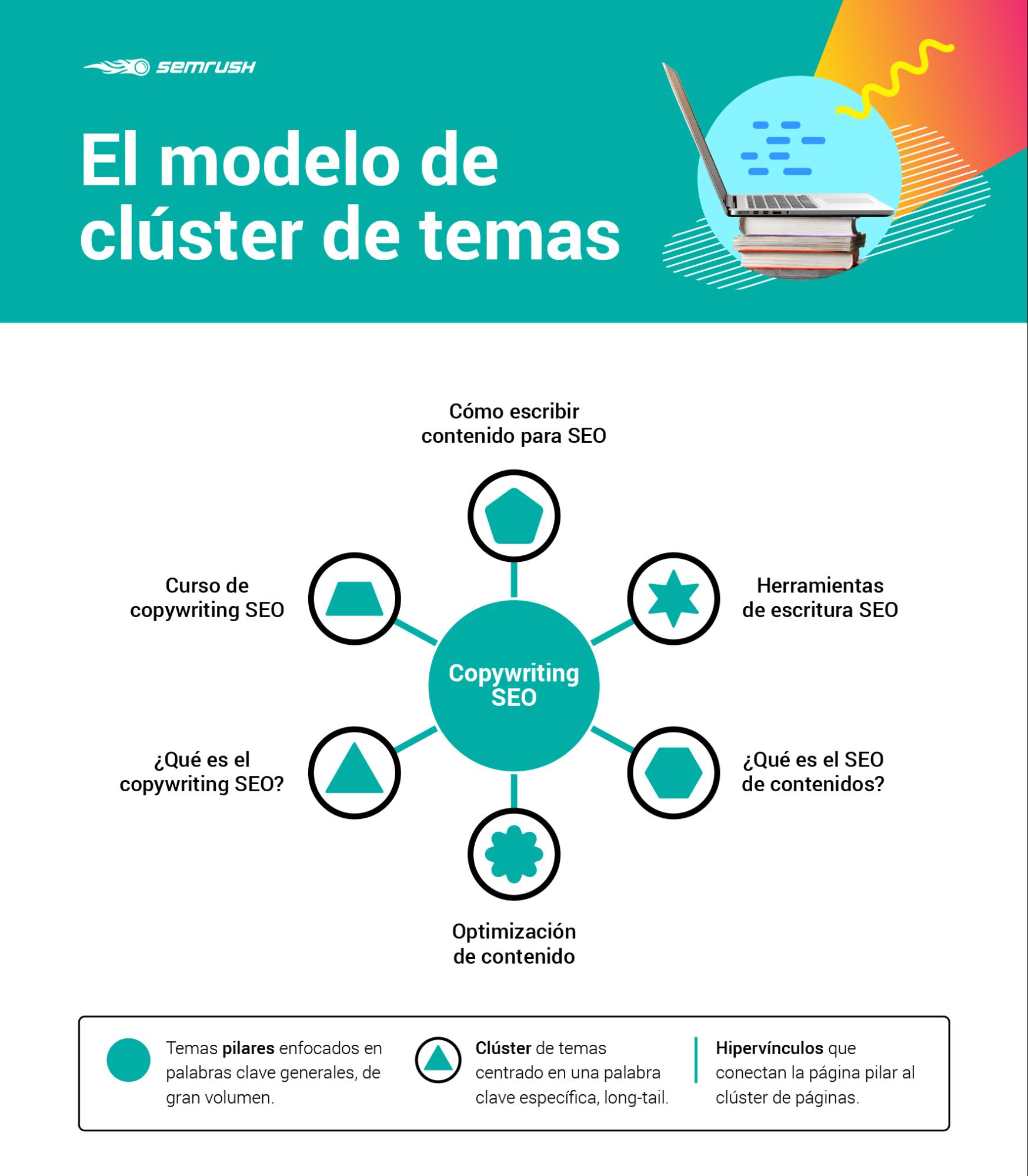 Plan de contenidos: Modelo clúster de temas