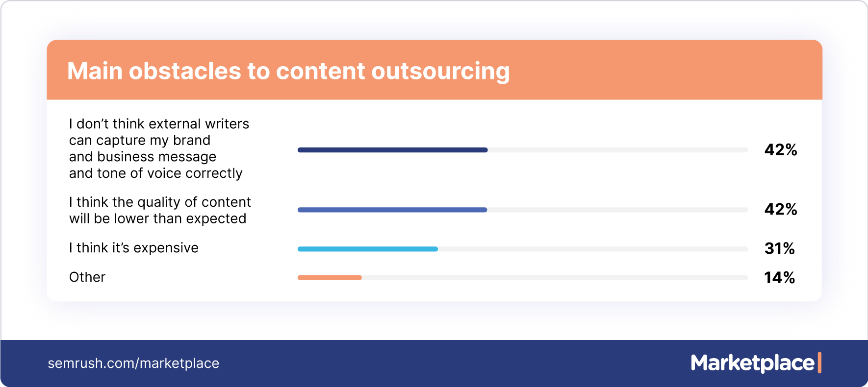 main obstacles to content outsourcing