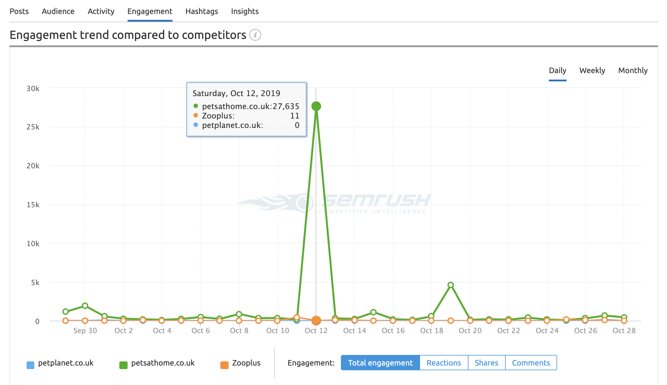 semrush social engagement trend