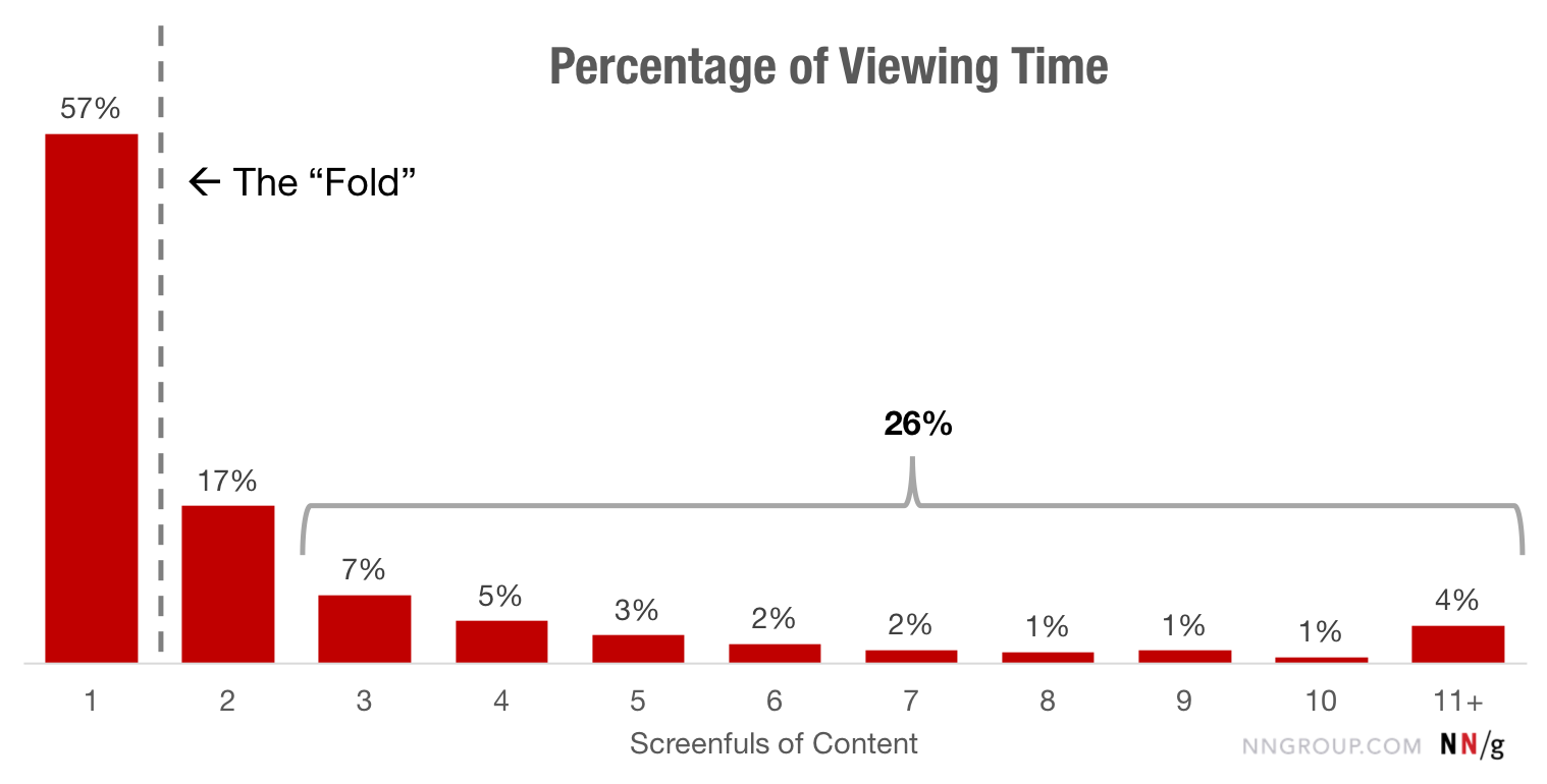The fold: percentuale del tempo di visualizzazione di una pagina web