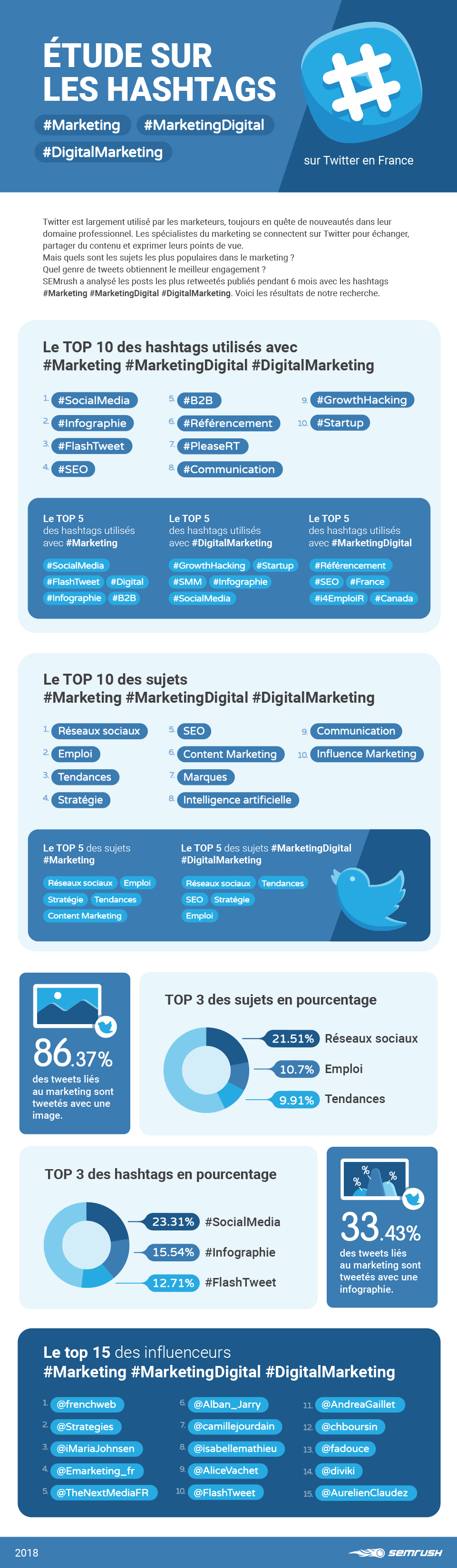 Infographie Tendances du marketing sur Twitter