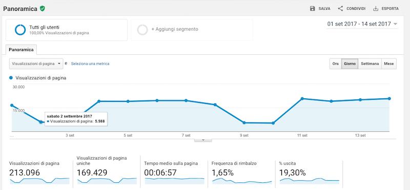 Google Analytics: tool indispensabile per ogni content marketer