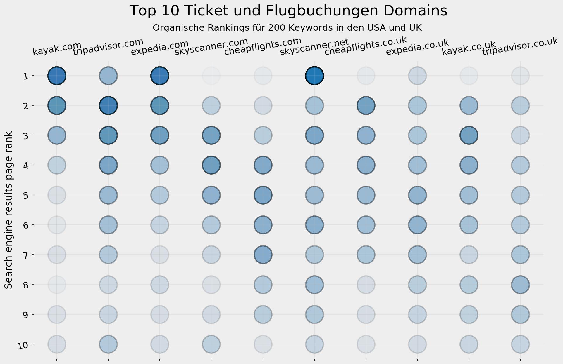 Top-10-Tickets und Flüge - SERP-Visualisierung
