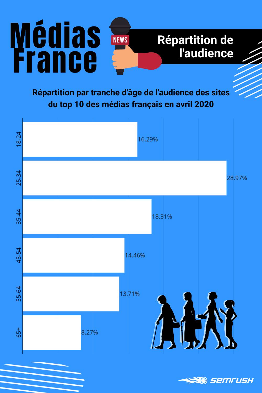 Médias numériques français : répartition de l'audience