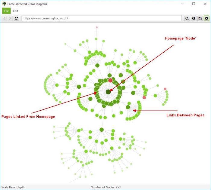 esempio internal linking