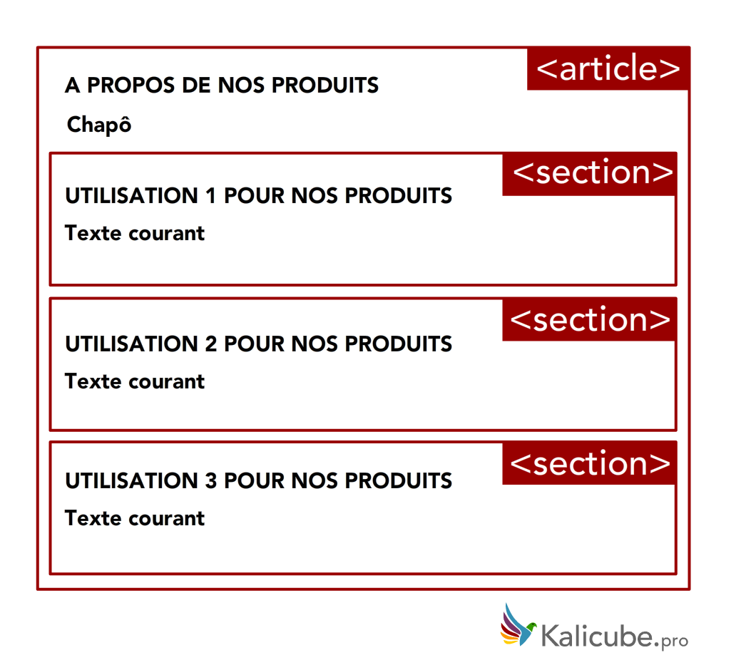 Sections HTML5