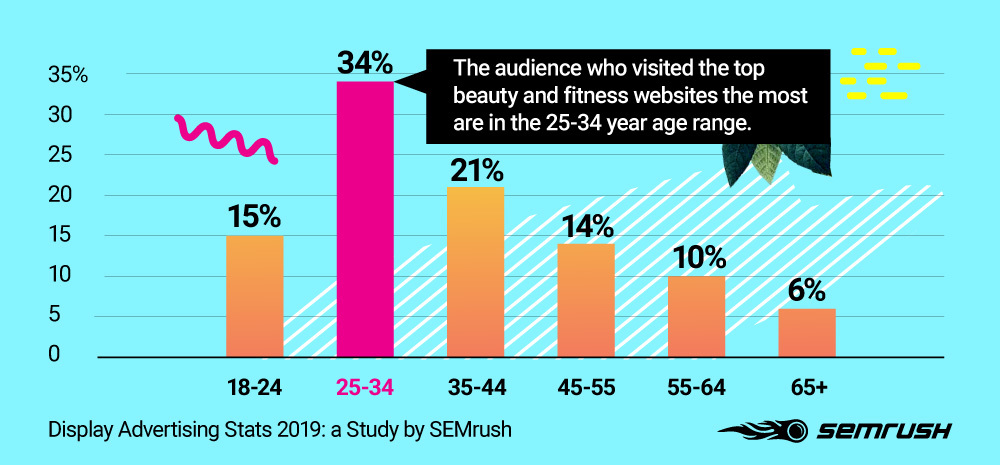 GDN age distribution among Advertisers