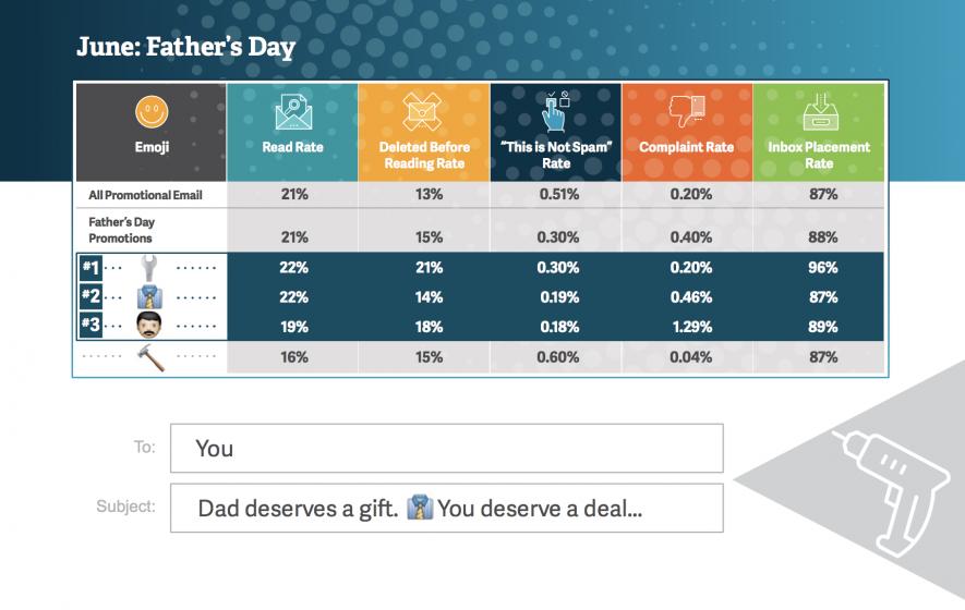 Tassi lettura e click di email con emoji per la festa del papà