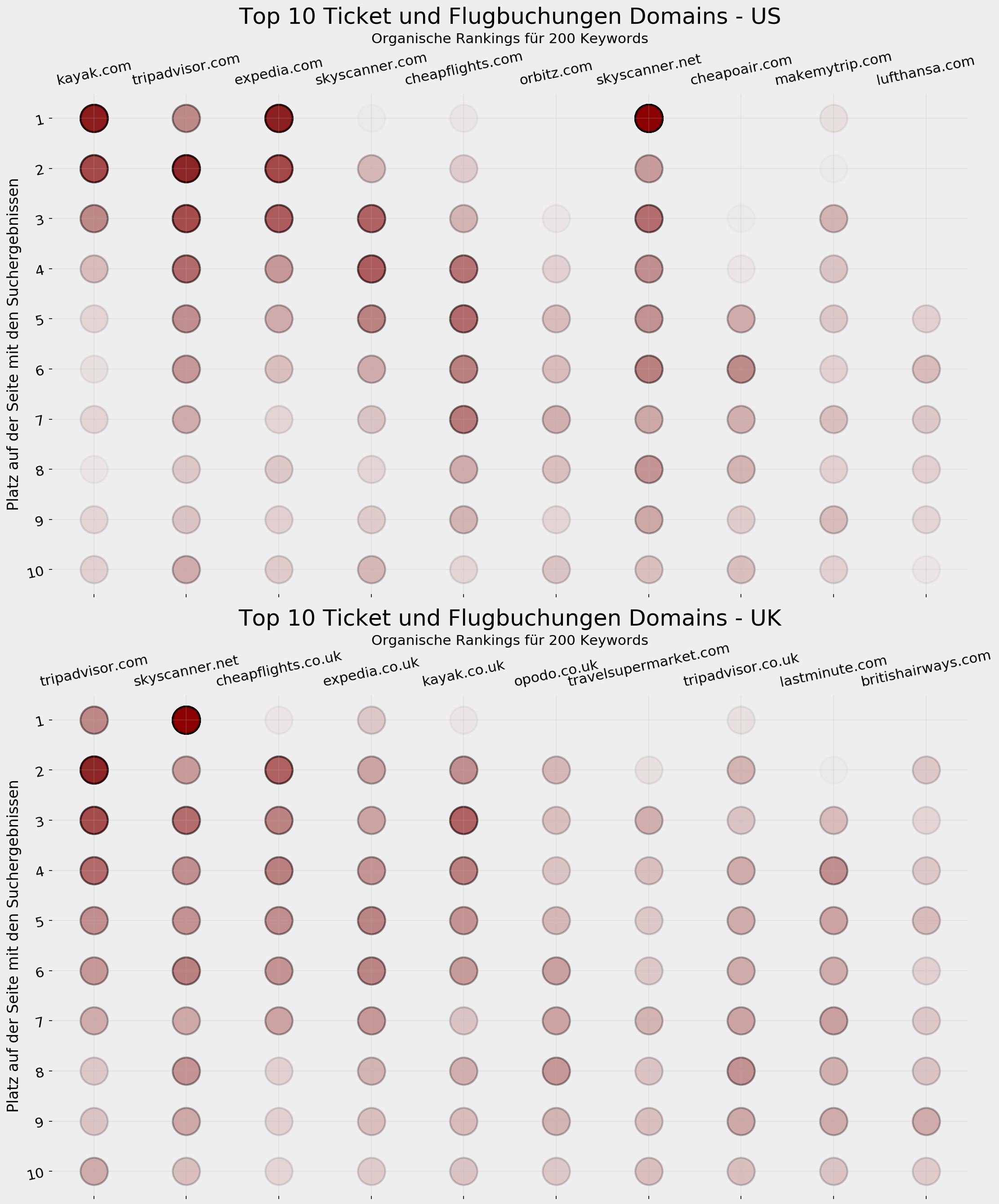Top-10-Tickets und Flüge - SERP-Visualisierung: USA vs. UK