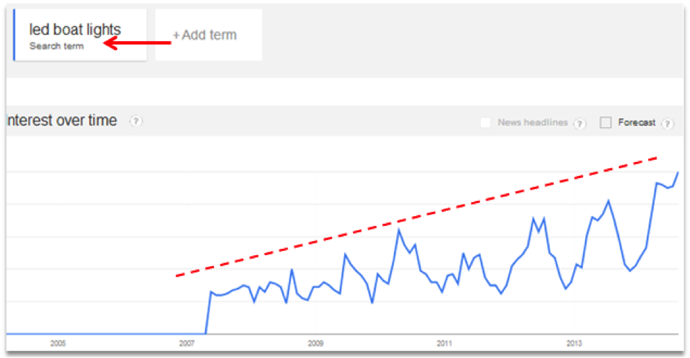 Google Trends Keyword Search